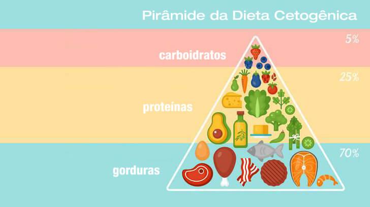 como fazer dieta cetogenica