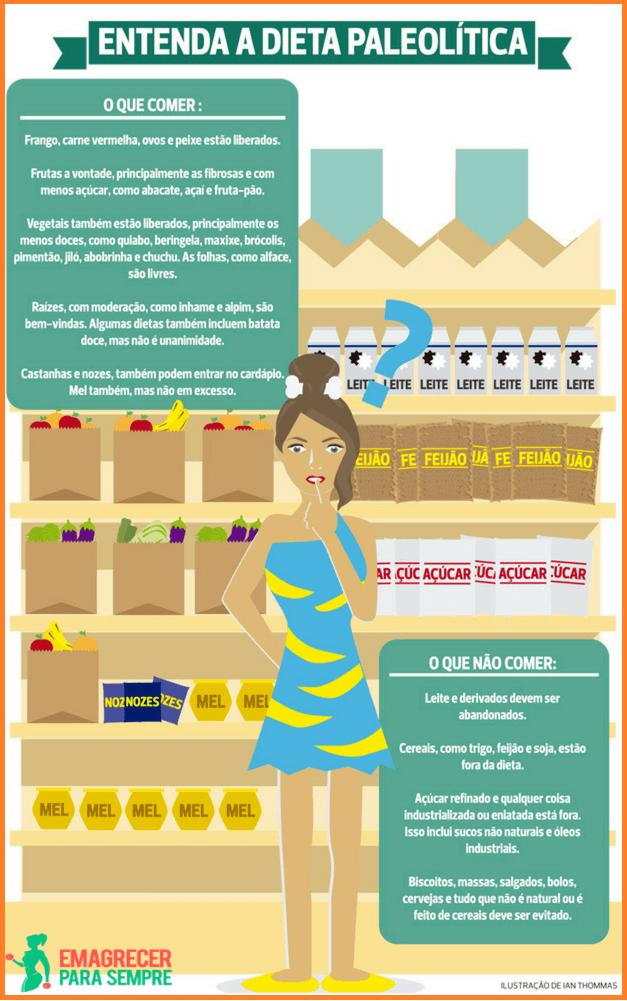 dieta paleo infografico