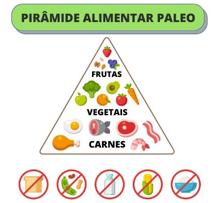piramide alimentar paleo