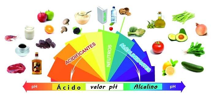 ph alcalino